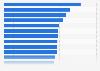 Coste por RVU como parte del salario médico por especialidad EE. UU, 2013