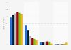 Dispositivos de acceso online preferidos en Brasil en 2013, por grupo de edad