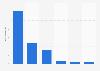 Volumen de ingresos de los videojuegos en 2014
