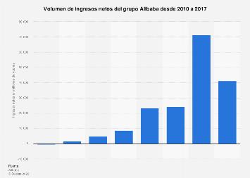 Volumen de ingresos netos de Alibaba 2010-2017