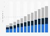 Ingresos por área de negocio de los ingresos mundiales de big data 2016-2027