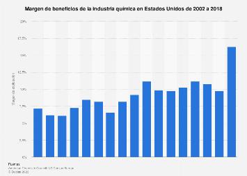 Margen operativo de la industria química Estados Unidos 2002-2017