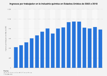 Ingresos por trabajador en la industria química en EE. UU. 2002-2014