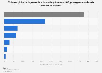 Ingresos de la industria química por región 2018