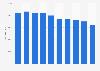 Número de empleados de BP 2011-2017