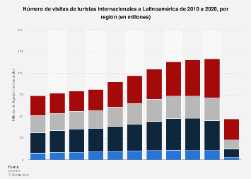 Número de turistas internacionales en Latinoamérica 2010-2017