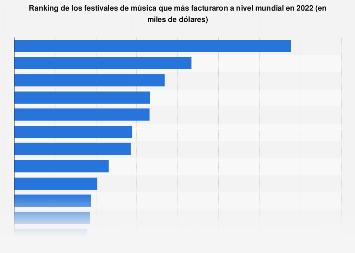 Ranking mundial de los festivales de música con mayor facturación 2016