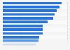 Tasa de penetración de las redes sociales para móviles en América 2014