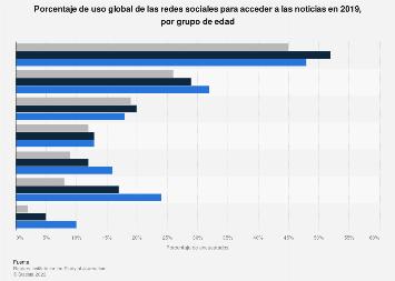 Uso global de las redes sociales para acceder a noticias por grupo de edad 2019