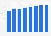 Previsión del gasto en hardware en los países BRIC 2012-2019