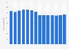 Previsión del gasto global en telecomunicaciones de datos fijos 2014-2019