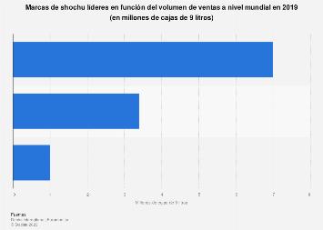 Marcas de shochu líderes a nivel mundial en 2017, según el volumen de ventas