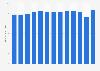 Volumen global de ventas de vodka Smirnoff 2009-2017