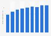 Volumen global de ventas de vodka Svedka 2009-2017