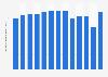 Volumen global de ventas de vodka Grey Goose 2009-2017