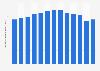 Volumen global de ventas de vodka Skyy 2009-2018