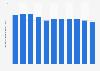Volumen global de ventas de Seagram's 2011-2018