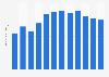 Volumen global de ventas de Fernet Branca 2009-2017