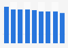 Volumen global de ventas de De Kuyper 2012-2018