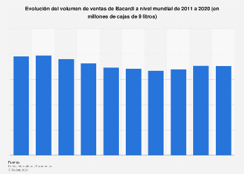 Volumen global de ventas de ron Bacardi 2011-2017