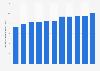 Volumen global de ventas de ron Captain Morgan 2011-2017