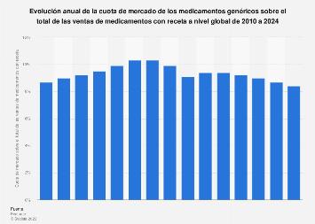 Cuota de mercado de los medicamentos genéricos 2010-2024