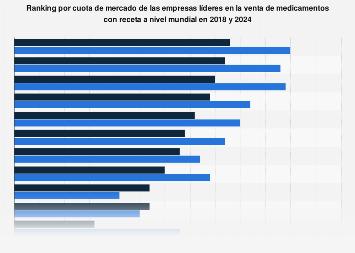 Cuota de mercado de empresas líderes en la venta de medicamentos con receta 2018-2024