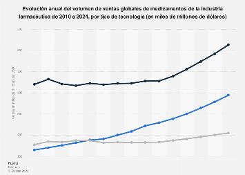 Ventas de medicamentos de la industria farmacéutica por tipo de tecnología 2010-2024