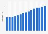 Gasto en I+D de la industria farmacéutica a nivel global 2010-2024