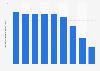 Volumen de ventas global de tequila Sauza 2011-2017
