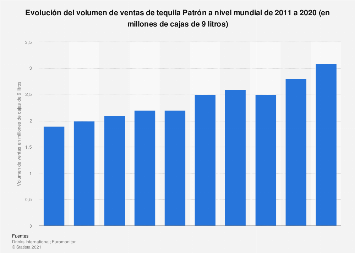 Volumen de ventas global de tequila Patrón 2011-2015