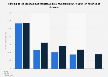 Vacunas más vendidas a nivel mundial 2017-2024