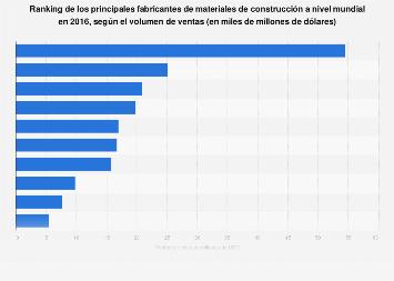 Principales fabricantes de materiales de construcción en todo el mundo 2016