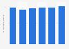 Ventas al por menor de confitería Canadá 2009-2014