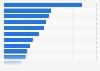 Webrooming en la tercera edad en EE. UU. 2013 por tipo de producto