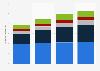 Ingresos de las descargas móviles e in-app EE. UU. 2013-2016