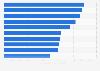 Bufetes de abogados con mayores ingresos a nivel mundial 2014