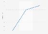 Planes de mudanza según el porcentaje de encuestados 2012-2014