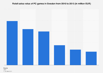 Retail sales value of PC games in Sweden 2010-2015