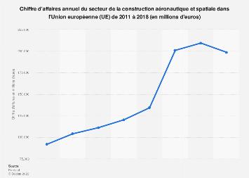 Construction aéronautique et spatiale: chiffre d'affaires dans l'UE 2011-2016