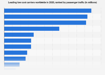 Busiest low cost carriers worldwide by passenger traffic 2017