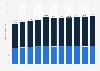 Personalkosten im Baugewerbe in der Schweiz bis 2016