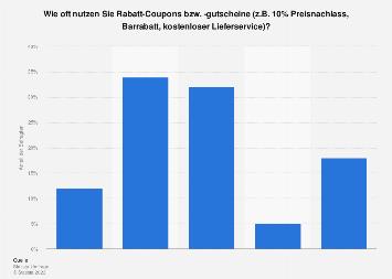 Häufigkeit der Nutzung von Rabatt-Coupons/-Gutscheinen in Deutschland 2016