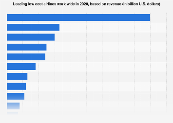 Biggest low cost carriers worldwide by revenue 2017
