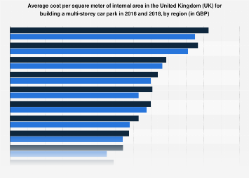 Average cost per square meter of building a multi-storey car park in the UK in 2016