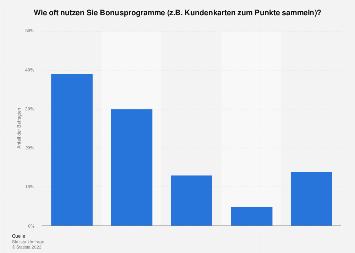 Häufigkeit der Nutzung von Bonusprogrammen im Handel in Deutschland 2016