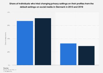 Adjusting privacy settings on social media sites in Denmark 2015-2019