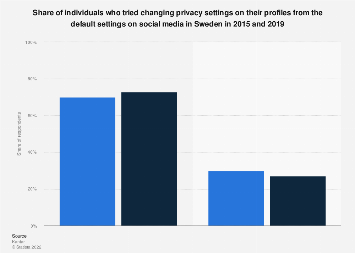 Adjusting privacy settings on social media sites in Sweden 2015-2019