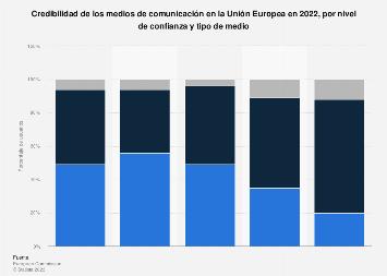 Medios de comunicación: índice de credibilidad por nivel de confianza UE 2018