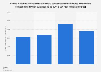 Construction de véhicules de combat: chiffre d'affaires dans l'UE 2011-2017